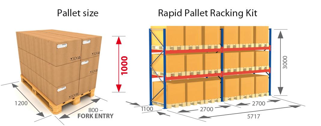 Pallet Racking Kits